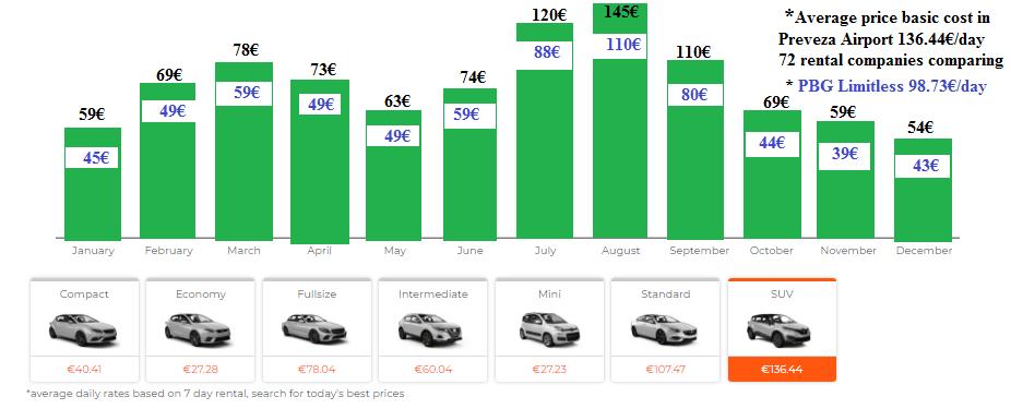 Rent a car in Lefkada